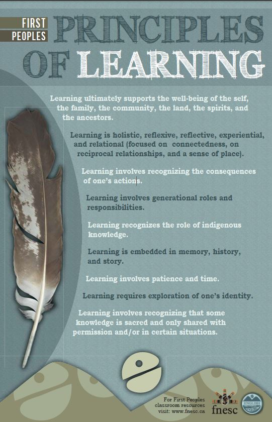 Poster, First Peoples Principles Of Learning